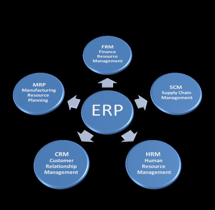 Industrial Erp Industrial Erp Development Company India