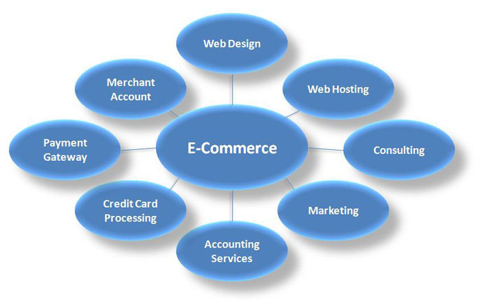 e commerce business development Bb inc is now offering e-commerce and logistics integration the united states is just a click away.